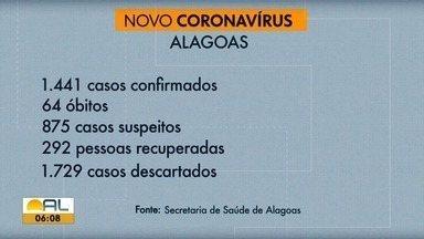 Alagoas registra 64 óbitos e 1.441 casos confirmados de Covid-19 - Foram 6 mortes e 70 casos confirmados a mais em 24 horas.