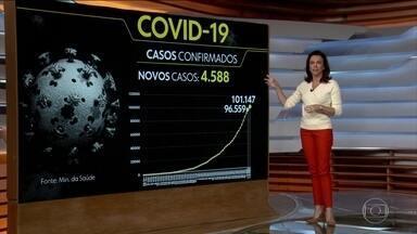 Coronavírus: Brasil ultrapassa 100 mil casos e 7 mil mortos por Covid-19 - Autoridades reconhecem que o número real pode ser muito maior. Nas últimas 24 horas, foram 4.588 novos casos do coronavírus, levando o total para 101.147. Segundo dados do Ministério da Saúde e das secretarias estaduais, são 7.060 óbitos e 102.060 casos.
