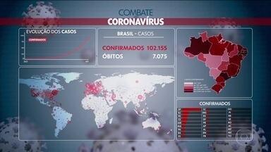 Brasil registra 102.155 casos de Covid-19 - Número de mortos chega a 7.075 em todo Brasil, segundo Secretarias de Saúde estaduais.