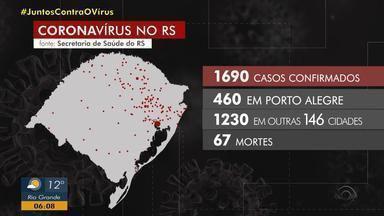RS tem 1690 casos confirmados de coronavírus e 67 mortes - Assista ao vídeo.