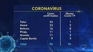 Confira os números do coronavírus nas regiões de Itapetininga, Sorocaba e Jundiaí - Confira os números do coronavírus nas regiões de Itapetininga, Sorocaba e Jundiaí (SP) nesta segunda-feira (4).