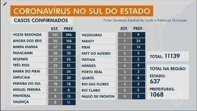 Angra dos Reis tem mais 10 casos confirmados de Covid-19 - Cidade soma 186 infectados pela doença.