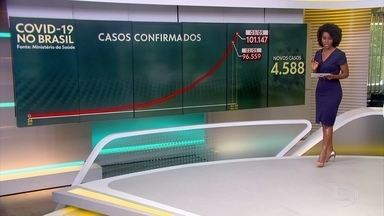Brasil tem mais de 100 mil casos de Covid-19; mais de 7 mil morreram no país - Brasil já é o sétimo país do mundo com mais vítimas.
