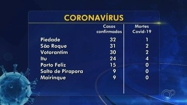 Confira os casos suspeitos e confirmados de coronavírus na região de Sorocaba - Confira os casos suspeitos e confirmados de coronavírus na região de Sorocaba