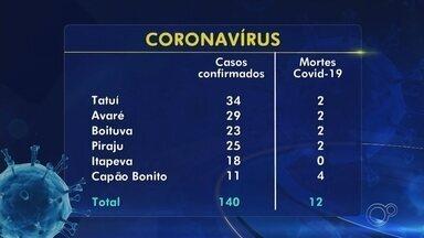 Confira os números do coronavírus nas cidades da região - Confira os números do coronavírus nas cidades da região.