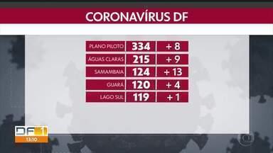 Número internações por coronavírus sobe no DF - Em duas semanas o número de internações em UTI cresceu 111%.
