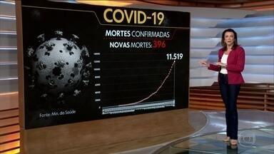 Coronavírus: Brasil perde mais de 11,5 mil brasileiros para a Covid-19 - Segundo dados do Ministério da Saúde e das secretarias de estado, foram 396 mortes e mais de 5,6 mil casos confirmados da Covid-19 em 24 horas.