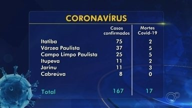 Confira os dados do coronavírus nas regiões de Sorocaba, Jundiaí e Itapetininga - Confira os dados do coronavírus nas regiões de Sorocaba, Jundiaí e Itapetininga (SP) nesta terça-feira (12).