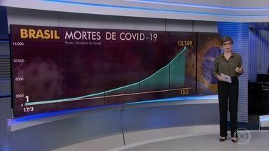 Brasil registra 749 novas mortes por coronavírus no Brasil nesta quarta (13) - Ao todo são 13.049 vítimas da epidemia no Brasil; o país tem mais de 189 mil casos.