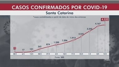 SC tem 5 mortes por coronavírus e mais de 500 novos casos em 24 horas - SC tem 5 mortes por coronavírus e mais de 500 novos casos em 24 horas