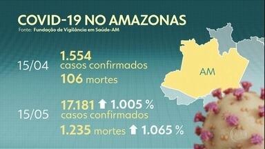 Casos confirmados de Covid-19 e mortes aumentam mais de 1.000% em um mês no Amazonas - Estudo sobre subnotificação de casos diz que, só em Manaus, 85 mil pessoas estão com o coronavírus ativo no organismo e que 300 mil já foram infectadas.