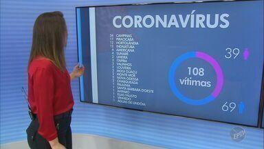 Confira os dados desta sexta-feira (15) do novo coronavírus na região - Campinas (SP) registrou três óbitos provocados pela doença, enquanto Limeira (SP), Charqueada (SP) e Indaiatuba (SP) confirmaram mais um cada.