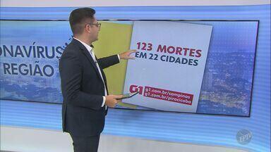 Região de Campinas tem 2.502 casos confirmados de coronavírus - O número de mortes chegou a 123 em 22 cidades atingidas pela Covid-19.