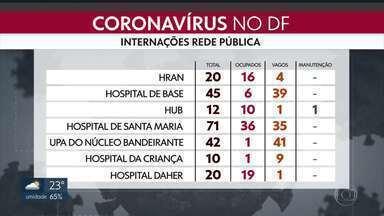 Internações no DF por Covid-19 têm aumento de 180% - Em 18 dias, o número de internações em UTIs passou de 43 para 121.