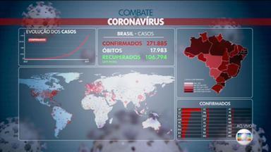 Brasil registra mais de mil mortes por Covid-19 em 24 horas - Foi uma alta de 74,9% em relação ao dia anterior. São mais de 271 mil casos confirmados, com quase 18 mil mortes. O total de recuperados é de mais de 106 mil pessoas.