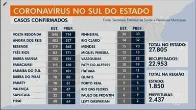 RJ1 atualiza casos de coronavírus no Sul do Rio - Há 2.437 infectados e 112 mortes por conta da doença.