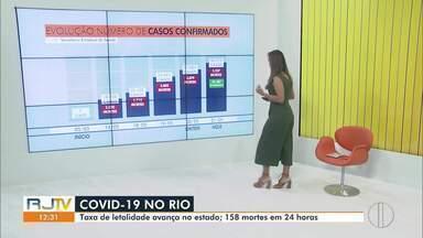 RJ1 mostra a evolução dos casos de Covid-19 no estado do Rio - De quarta (20) para quinta-feira (21), foram 158 mortes pela doença.