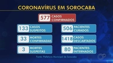 Casos confirmados e suspeitos de coronavírus em Sorocaba - Mais 29 novos casos do novo coronavírus foram confirmados nesta quinta-feira (21) em Sorocaba. Com isso, a cidade chegou ao total de 577 casos. Deste total, 38 estão internados (19 em UTI) e o total de recuperados e/ou em estado de recuperação atingiu 506. Os óbitos com a confirmação da doença continuam em 33.