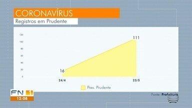 Casos da Covid-19 aumentam 267% no Oeste Paulista - Em abril, 21 cidades da região de Presidente Prudente tinham registros da doença, agora são 40 municípios.