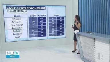Confira o número de casos de coronavírus na Região Serrana do Rio. - Número de casos cresce na região.