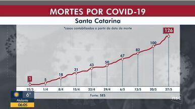Casos de coronavírus confirmados em SC chega a 7.372 e estado tem 126 mortes - Casos de coronavírus confirmados em SC chega a 7.372 e estado tem 126 mortes