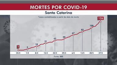 Casos de coronavírus confirmados em SC chega a 7.372 e 126 mortes - Casos de coronavírus confirmados em SC chega a 7.372 e 126 mortes