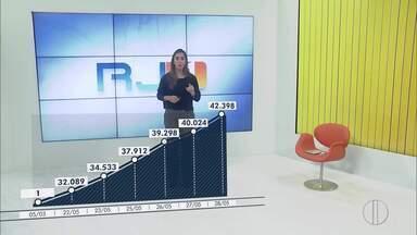 RJ1 traz a evolução dos casos de Covid-19 no estado do Rio - Em 24h, estado registrou 244 mortes e mais de 2.300 casos confirmados pela doença.