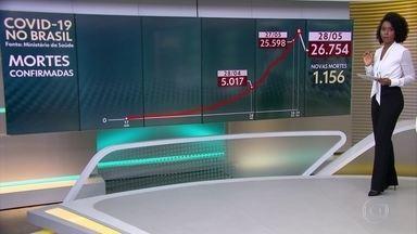 Brasil perde mais de mil pessoas para Covid-19 pelo terceiro dia seguido - Número de casos passa de 443 mil, segundo levantamento exclusivo do G1 com as secretarias estaduais.