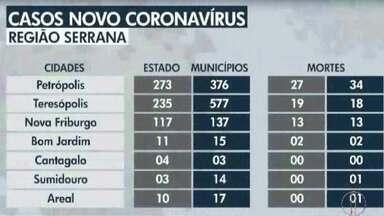 Confira os números da Covid-19 na Região Serrana do Rio em 21 de maio - Petrópolis registrou 11 novos casos em 24h. Já são 376 casos confirmados e 34 mortes na Cidade Imperial.
