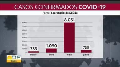 DF tem 173 mortes por covid-19 - Já são 10.510 casos de coronavírus no total.