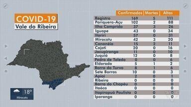 Vale do Ribeira registra novos casos de Covid-19 - Cidades somam novos casos confirmados da doença causada pelo novo coronavírus.