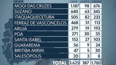 Notificações da doença Covid-19 passam de 12.900 nas cidades do Alto Tietê - Na região, foram registradas mais 14 mortes de moradores em seis cidades. Foram 3 mortes em Mogi das Cruzes, 3 em Ferraz de Vasconcelos. Além disso, Guararema, Itaquaquecetuba, Santa Isabel e Suzano, registraram 2 mortes cada.