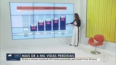 RJ1 traz a evolução dos casos de Covid-19 no estado do Rio - Em um dia 324 pessoas morreram por Covid-19 no estado, que já acumula 6 mil óbitos causados pela doença.