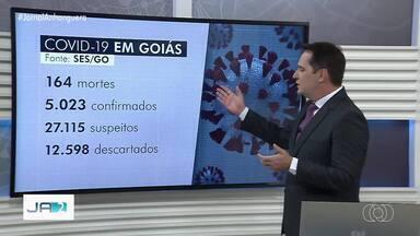 Goiás ultrapassa 5 mil casos confirmados de coronavírus - Mortes chegam a 164.