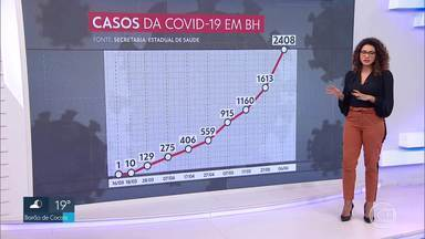 Veja o número atualizado de casos da Covid-19 em BH - Belo Horizonte tem 2.408 confirmações. 60 pacientes morreram.