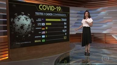 Brasil realiza 1,1 teste de Covid-19 para cada caso confirmado da doença, segundo pesquisa - Dados do site Our World Data, coletados pela Universidade de Oxford, comprovam que o Brasil testa muito menos casos que outros países. Basicamente, só as pessoas infectadas estão sendo testadas. Em comparação, a Nova Zelândia tem mais de 254 testes por caso confirmado. Segundo a organização, os dados referentes ao Brasil são de 29 de maio.