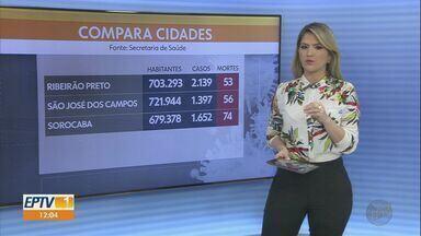 Casos da Covid-19 em Ribeirão Preto supera cidades do mesmo porte no estado de São Paulo - São 2.139 casos confirmados até esta sexta-feira (12). Infectologista do HC analisa dados.
