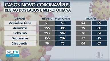 Veja o avanço da Covid-19 na Região dos Lagos, Baixada e Metropolitana do Rio - RJ2 traz dados atualizados sobre o avanço da doença.
