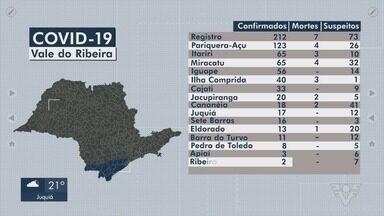 Vale do Ribeira registra mais de 700 casos de Covid-19 - Cidades receberam confirmação de novos casos da doença.