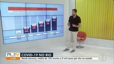 Veja a evolução da Covid-19 no estado do Rio - Até a tarde deste sábado (13), o estado tem 77.784 casos confirmados, com 7.417 mortes por Covid-19.