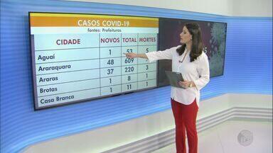 Cidades da região de São Carlos tem mais 2,8 mil casos de Covid-19 - 82 pessoas morreram por causa da doença.
