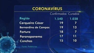 Confira o balanço de casos confirmados de coronavírus na região de Itapetininga - Confira o balanço de casos confirmados de coronavírus na região de Itapetininga.