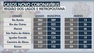 Veja o avanço da Covid-19 nas regiões dos Lagos, Baixada Litorânea e Metropolitana do Rio - RJ2 traz dados atualizados sobre o avanço da doença.