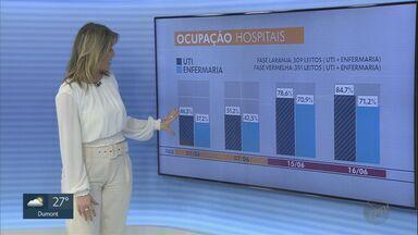 Ribeirão Preto tem 111 pacientes internados em UTI com sintomas de Covid-19 - Número representa 84,7% da taxa de ocupação da cidade.