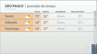 Próximos dias terão tardes cada vez mais quentes, na Grande São Paulo - E nada de chuva...