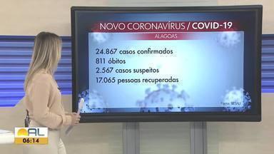 Alagoas registra 1.235 casos confirmados e 18 mortes por Covid-19 em 24 horas - Número total se aproxima de 25 mil casos e 811 óbitos causados pela doença.