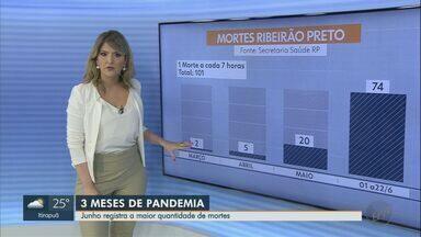 Ribeirão Preto tem maior taxa de mortes em 3 meses de pandemia da Covid-19 - Em média, uma pessoa morre a cada sete horas na cidade por conta da doença.