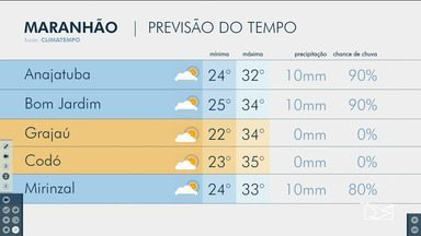 Veja as variações das temperaturas no Maranhão - Confira a previsão do tempo nesta quarta-feira (24) em São Luís e também no interior do estado.