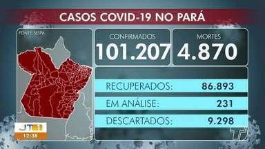 Acompanhe os números de casos positivos de Covid-19 no PA e em Santarém - Em todo o estado já são mais de 101 mil pessoas infectadas com o vírus.