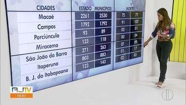 Confira os casos confirmados de Covid-19 no Norte Fluminense. - Número de casos da doença segue crescendo no interior do Rio.